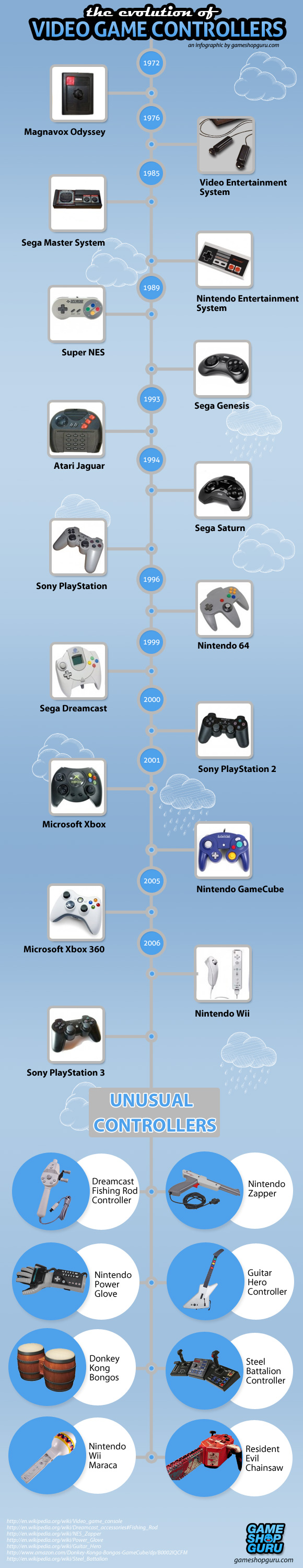 evolution-of-video-game-controllers-infographic
