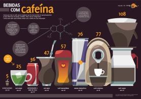 Infografico-3-Bebidas-com-Cafeina