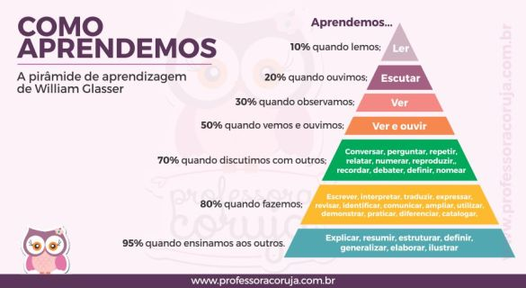 piramide-de-aprendizado-william-glasser-professora-coruja